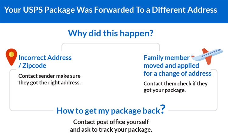 Your USPS Package Was Forwarded To A Different Address: Now What?