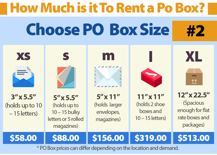USPS PO Box Cost